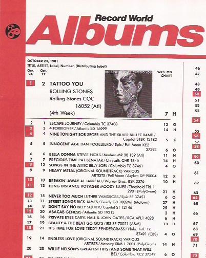 Top Albums October 1981: Look Back | Best Classic Bands